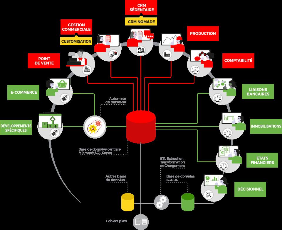 erp-wavesoft-internet-et-cloud