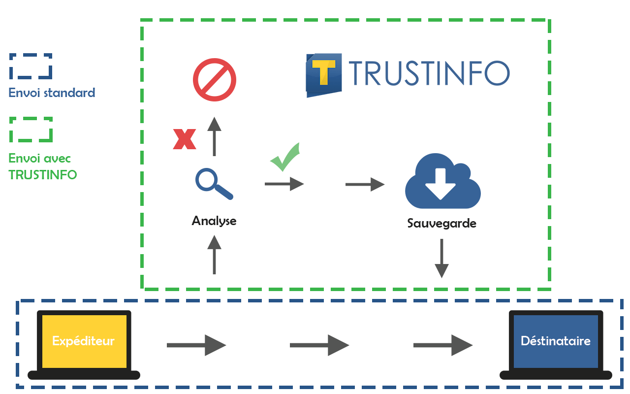 trustinfo-max-mail-schema-internet-et-cloud-Mulhouse